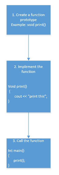 creating function steps