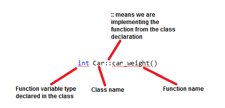 implementng a function from a class diagram