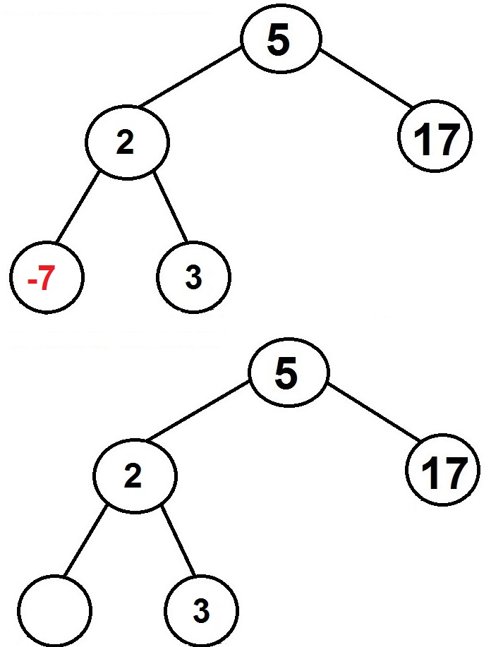 binary search tree deletion no child