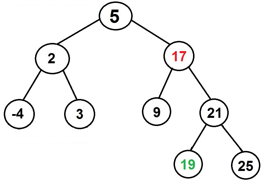 binary search tree deletion two part child