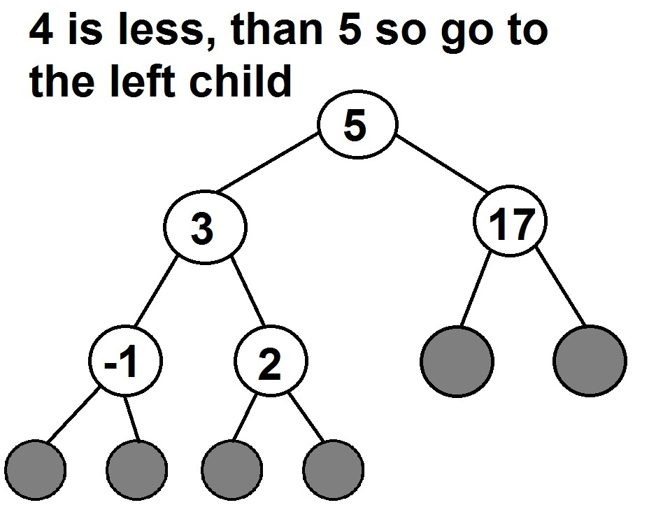 C binary tree insert node