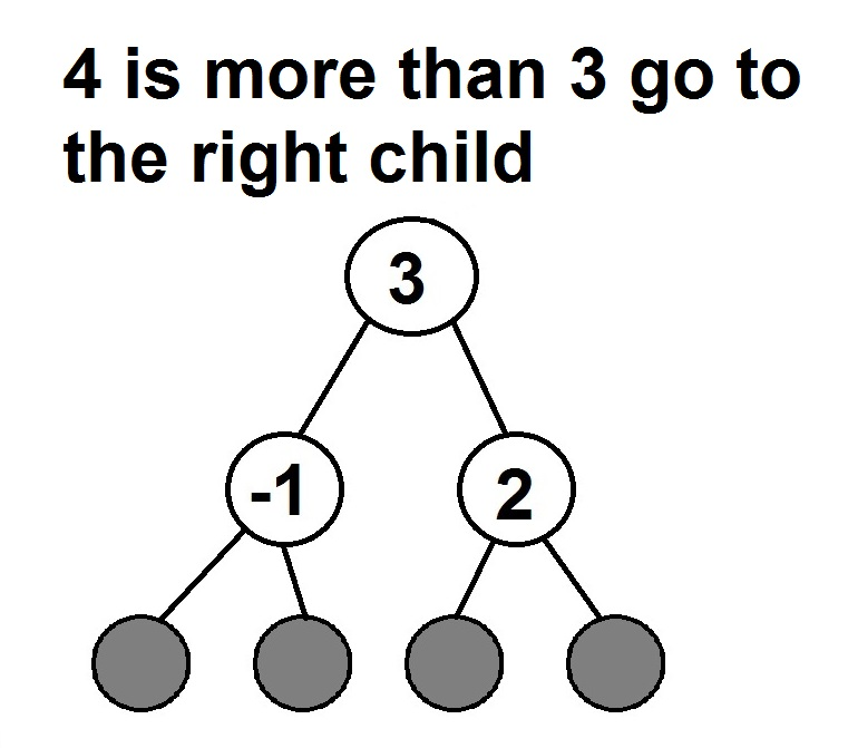 binary search tree diagram 2