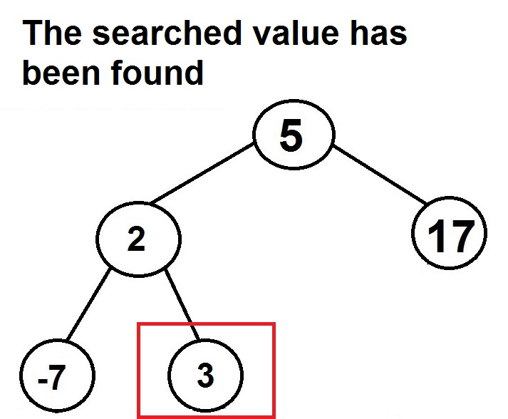 binary search tree diagram 3