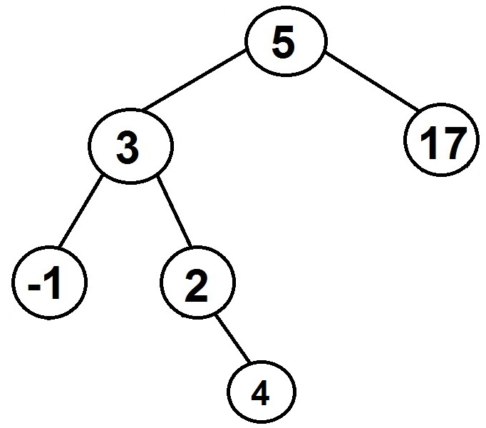 binary search tree diagram 4